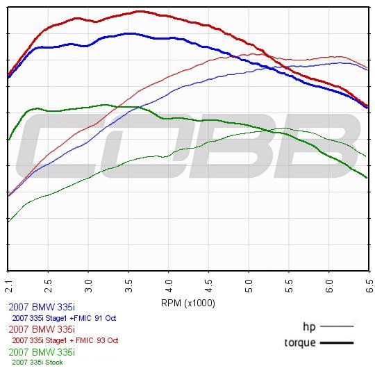 BMW N54 ECU: IJE0S Stage 1 + FMIC Map