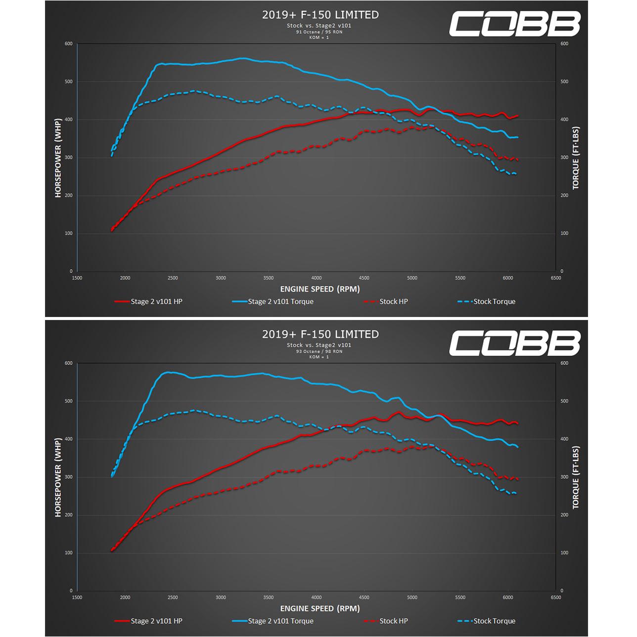 COBB Tuning - Ford F-150 Raptor Accessport V3