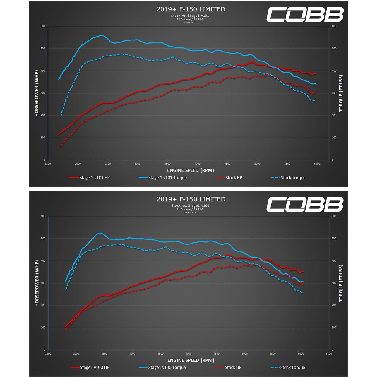 Cobb Tuning - F150 Raptor