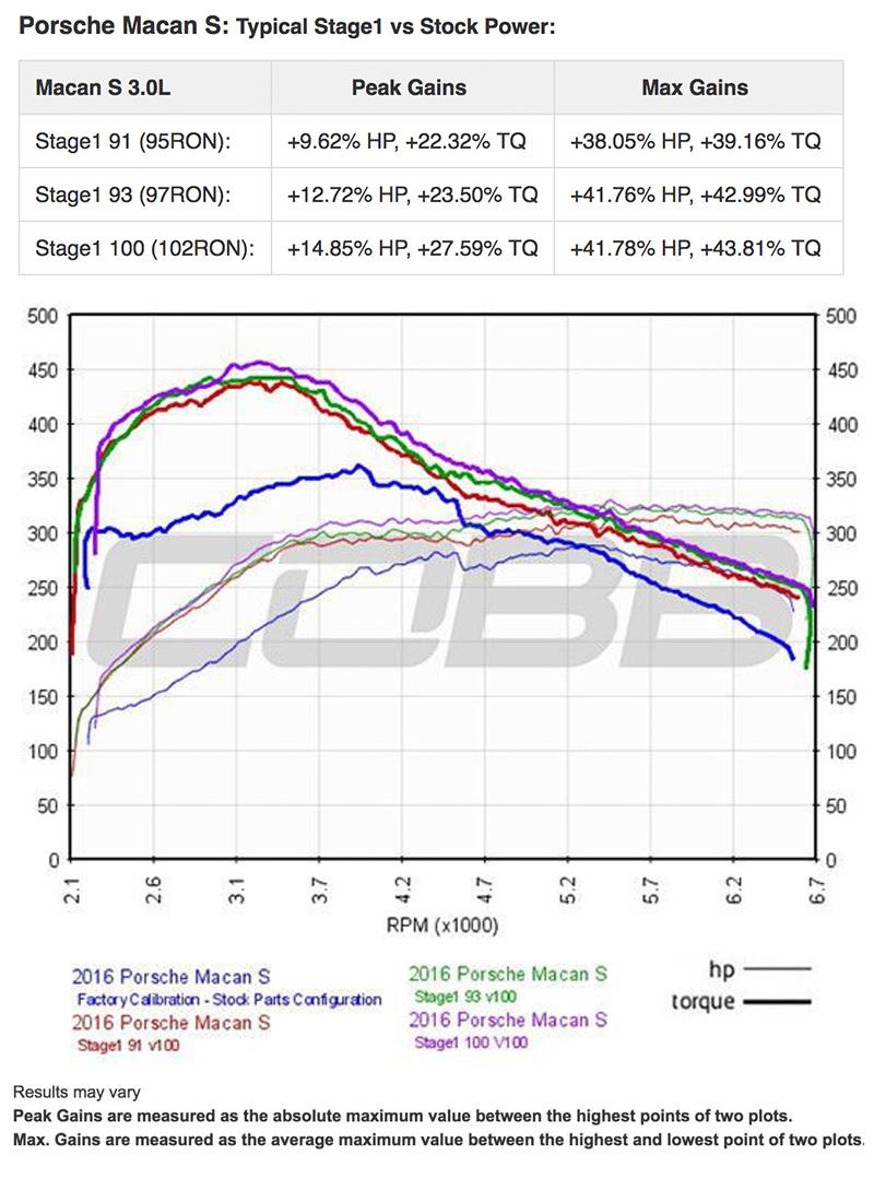 COBB Tuning - Accessport for Porsche Macan Base / S / GTS