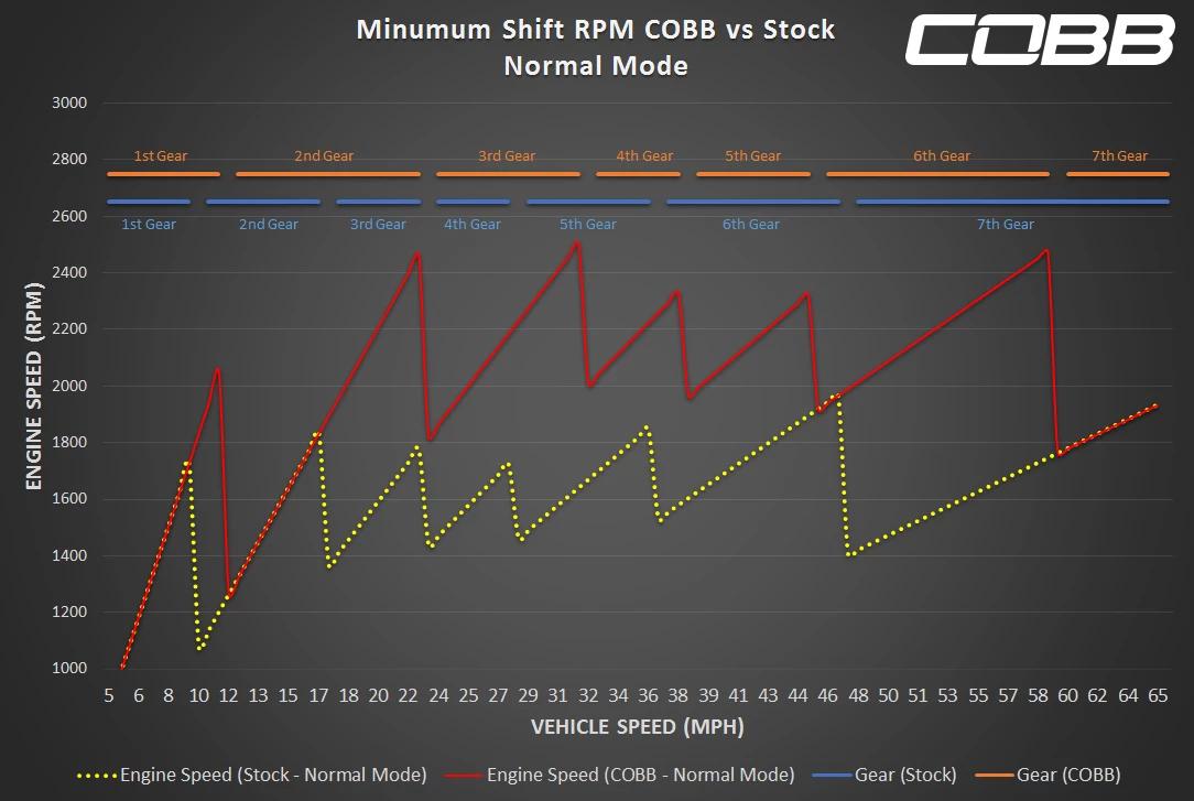 Cobb Tuning Accessport For Porsche 981 Cayman Boxster 9911 Engine Diagram Normal Mode