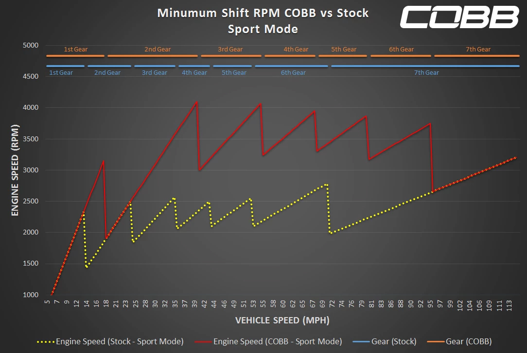 COBB Tuning - Accessport with PDK Flashing for Porsche 981