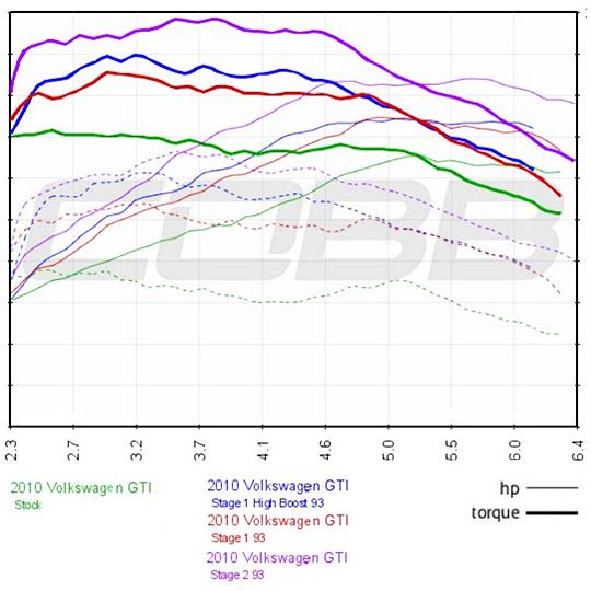 COBB Tuning - Volkswagen Stage 2 Power Package GTI (Mk6