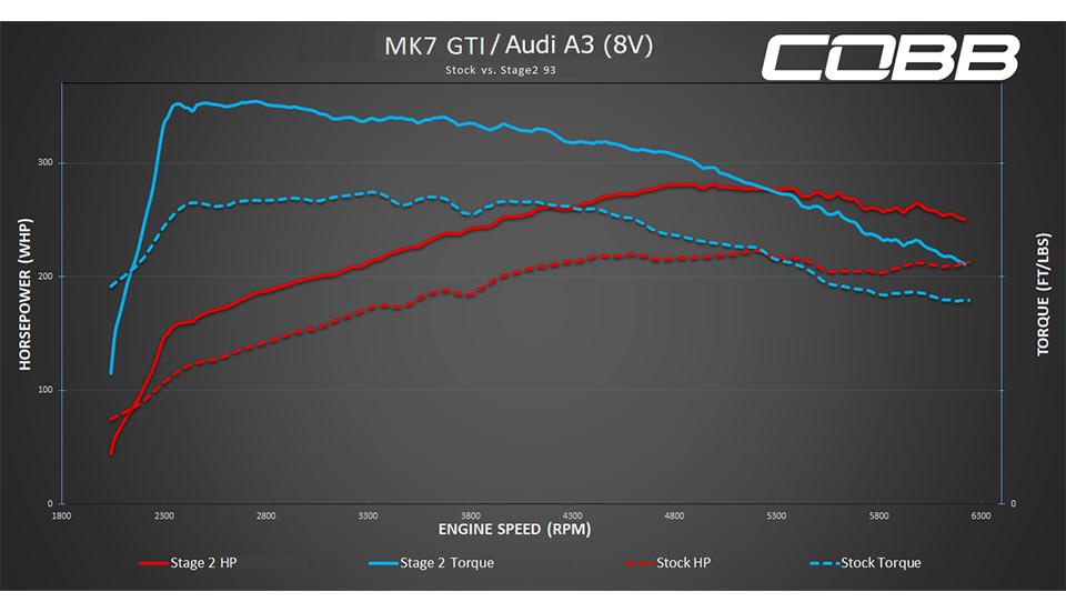 COBB Tuning - Volkswagen Stage 2 Power Package (Mk7) GTI