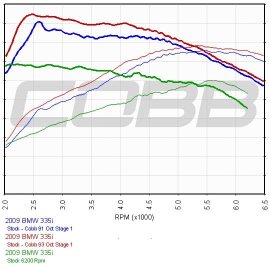 COBB Tuning BMW N54 ECU I8A0S Stage 1 Map