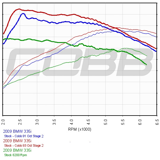 COBB Tuning - BMW N54 ECU: IKC0S IS Stage 2 Map