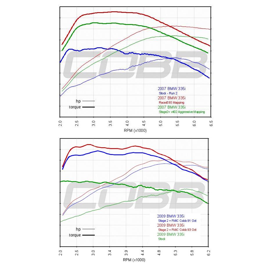 COBB Tuning - BMW N54 Stage 2 + FMIC Map