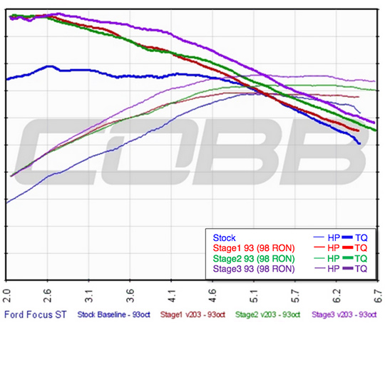 Cobb Tuning 2013 2018 Ford Focus St Stage 3 Map