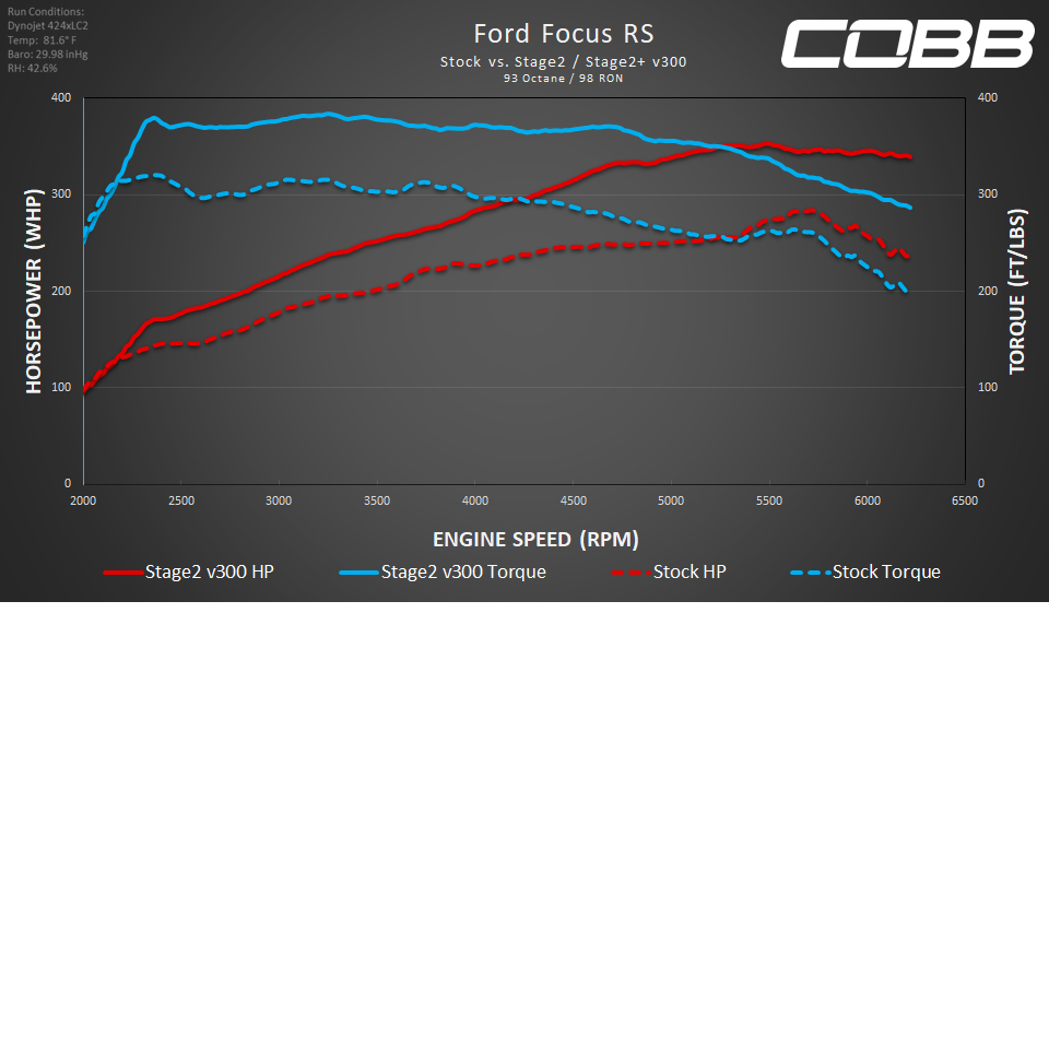 COBB Tuning - 2016-2018 Ford Focus RS Stage 2 Map