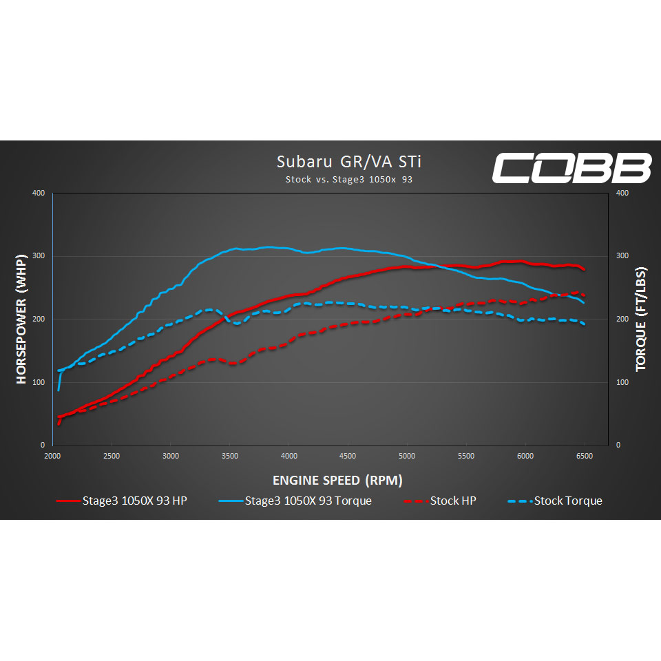 COBB Tuning - 2018 Subaru WRX STI Stage 3 Map (1050x)