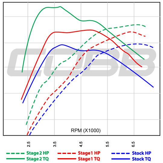 COBB Tuning - 2007 Subaru Impreza WRX STI Stage 2 Map