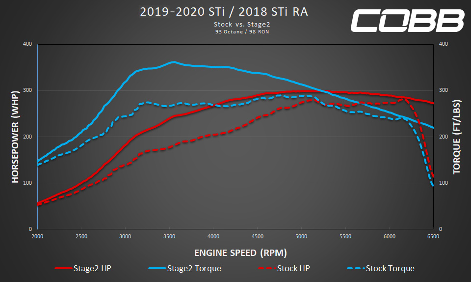 Cobb Tuning 2020 Subaru Wrx Sti Stage 2 Map