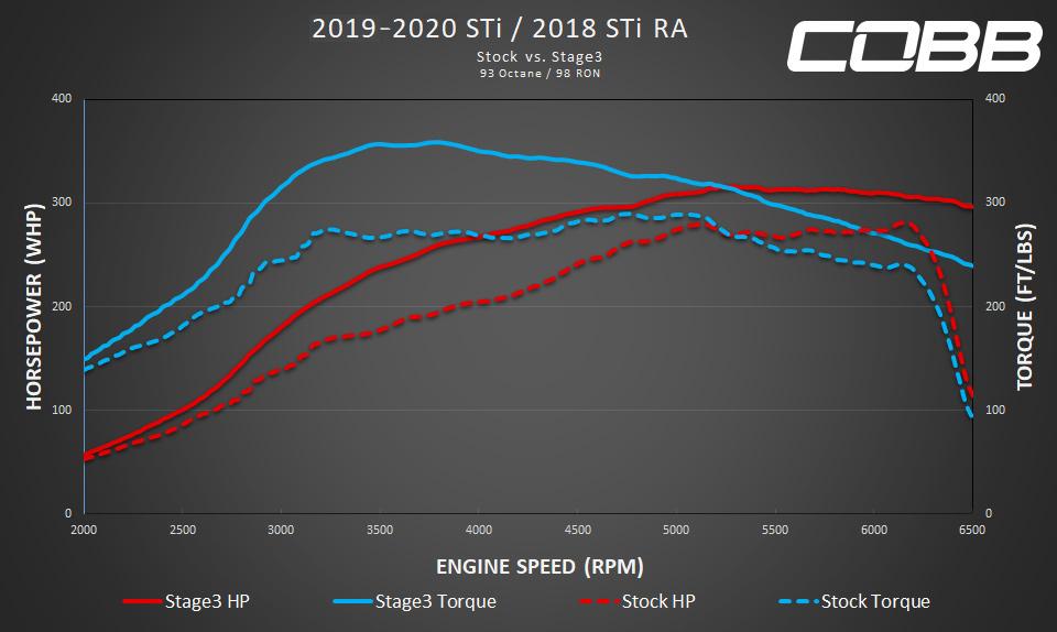 COBB Tuning - 2019 Subaru WRX STI Stage 3 Map (1050x)
