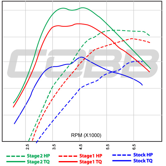 Cobb Tuning 2006 Subaru Impreza Wrx Mt Stage 1 Ebcs Map