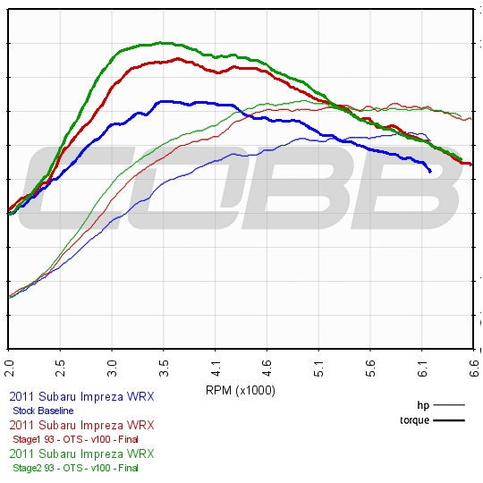 Cobb Tuning 2011 Subaru Impreza Wrx Mt Stage 2 Map