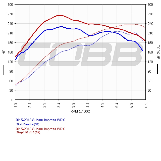 COBB Tuning - 2017 Subaru WRX CVT USDM Stage 1 Map