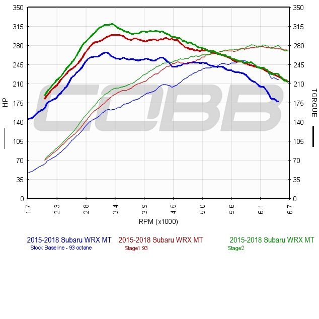 COBB Tuning - 2017 Subaru WRX MT USDM Stage 1 Map