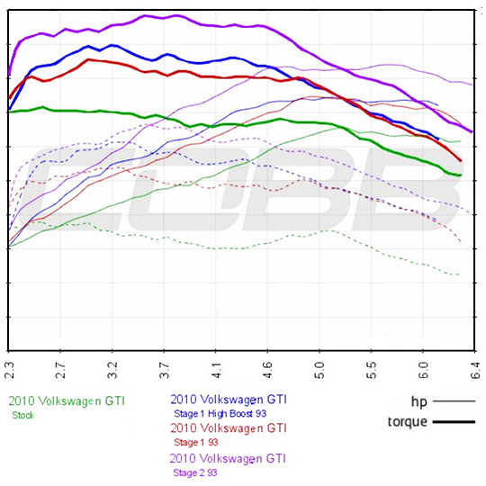 Cobb Tuning Volkswagen Golf Gti Mk6 Dsg Mt Usdm Stage 2 Stock Maf Map