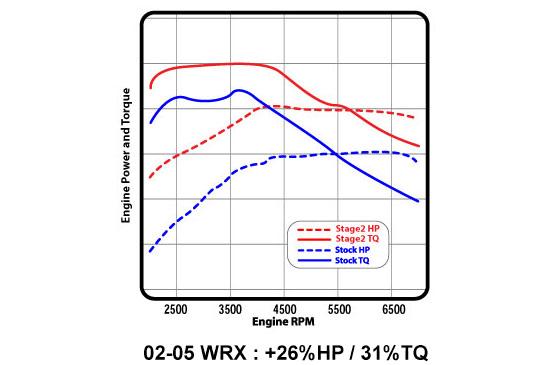 Phenomenal Cobb Tuning Subaru Ss 3 Turboback Exhaust Wiring 101 Ferenstreekradiomeanderfmnl